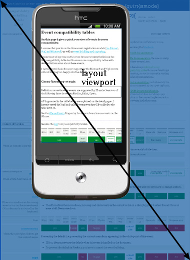 mobile_layoutviewport