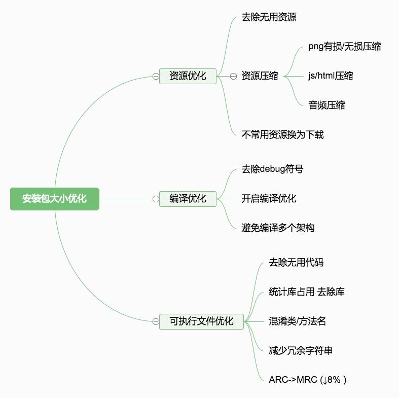 iOS可执行文件瘦身方法