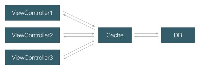 cache3